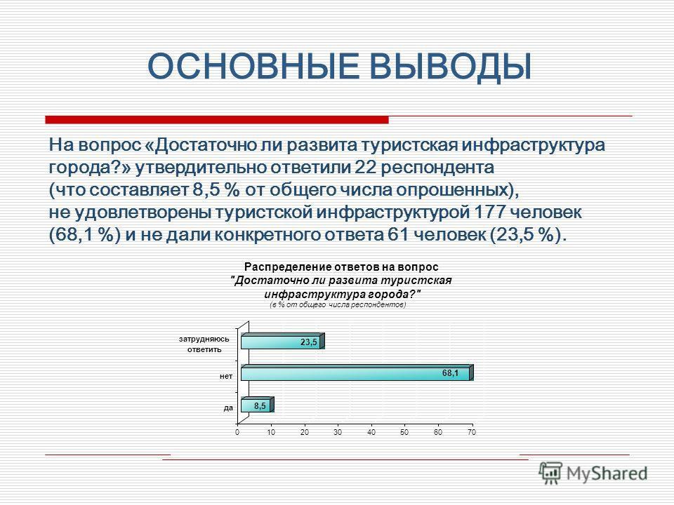 ОСНОВНЫЕ ВЫВОДЫ На вопрос «Достаточно ли развита туристская инфраструктура города?» утвердительно ответили 22 респондента (что составляет 8,5 % от общего числа опрошенных), не удовлетворены туристской инфраструктурой 177 человек (68,1 %) и не дали ко