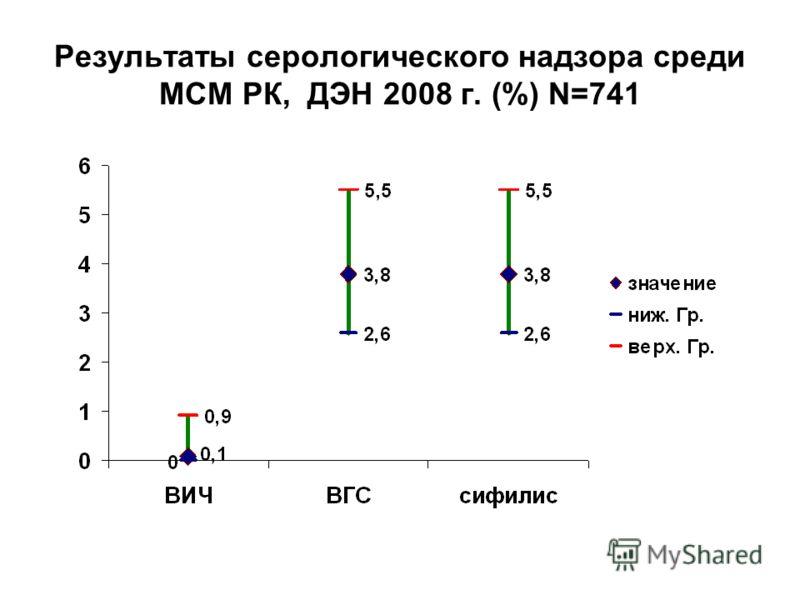 Результаты серологического надзора среди МСМ РК, ДЭН 2008 г. (%) N=741