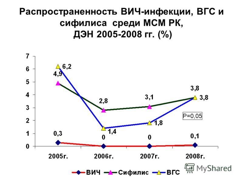 Распространенность ВИЧ-инфекции, ВГС и сифилиса среди МСМ РК, ДЭН 2005-2008 гг. (%) P=0,05