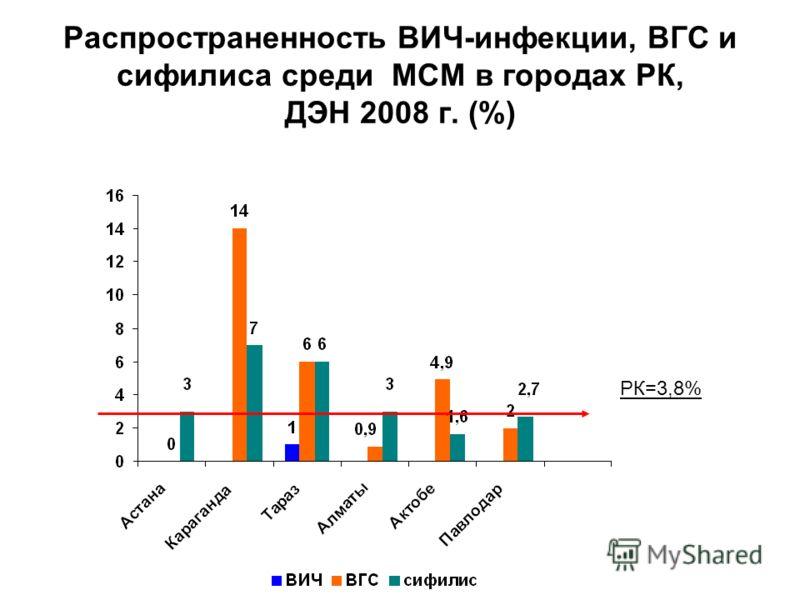 Распространенность ВИЧ-инфекции, ВГС и сифилиса среди МСМ в городах РК, ДЭН 2008 г. (%) РК=3,8%