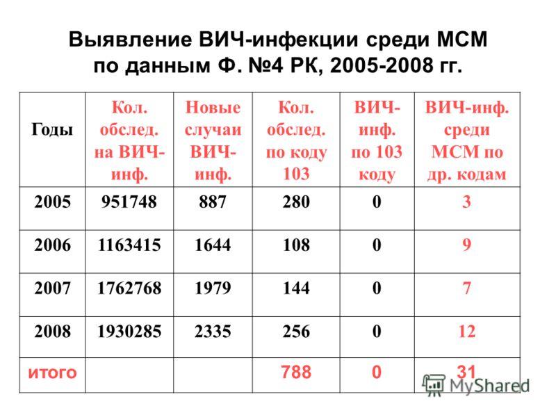 Выявление ВИЧ-инфекции среди МСМ по данным Ф. 4 РК, 2005-2008 гг. Годы Кол. обслед. на ВИЧ- инф. Новые случаи ВИЧ- инф. Кол. обслед. по коду 103 ВИЧ- инф. по 103 коду ВИЧ-инф. среди МСМ по др. кодам 200595174888728003 20061163415164410809 20071762768