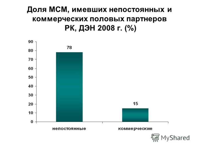 Доля МСМ, имевших непостоянных и коммерческих половых партнеров РК, ДЭН 2008 г. (%)