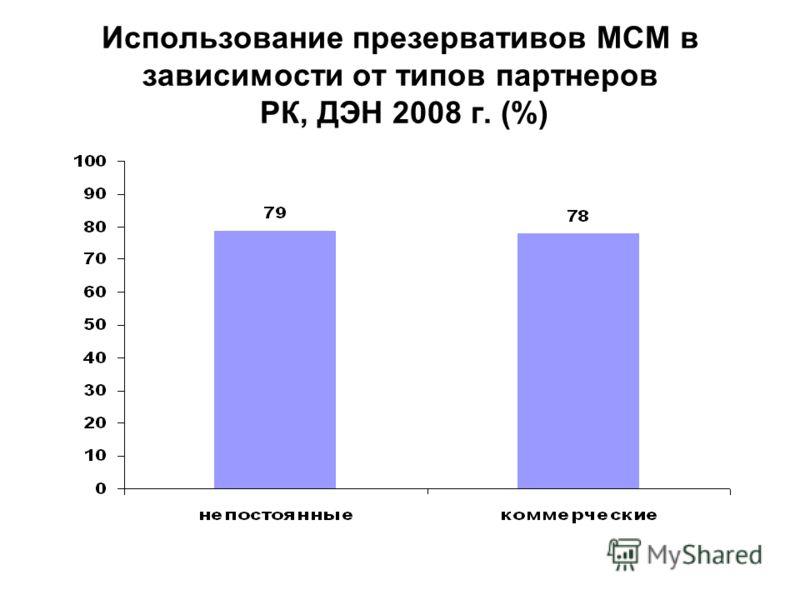 Использование презервативов МСМ в зависимости от типов партнеров РК, ДЭН 2008 г. (%)