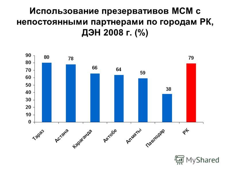 Использование презервативов МСМ с непостоянными партнерами по городам РК, ДЭН 2008 г. (%)