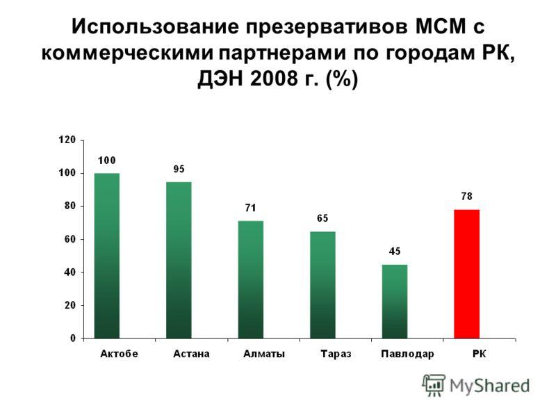 Использование презервативов МСМ с коммерческими партнерами по городам РК, ДЭН 2008 г. (%)