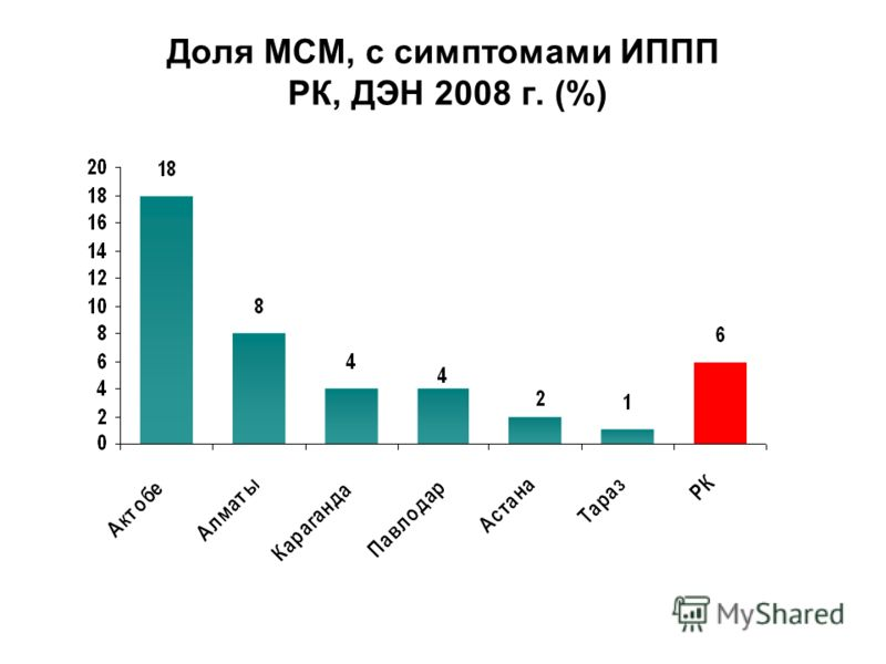 Доля МСМ, с симптомами ИППП РК, ДЭН 2008 г. (%)