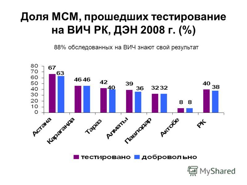 Доля МСМ, прошедших тестирование на ВИЧ РК, ДЭН 2008 г. (%) 88% обследованных на ВИЧ знают свой результат