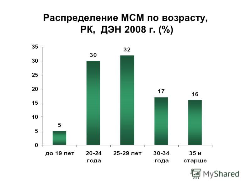 Распределение МСМ по возрасту, РК, ДЭН 2008 г. (%)