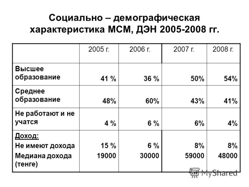 Социально – демографическая характеристика МСМ, ДЭН 2005-2008 гг. 2005 г.2006 г.2007 г.2008 г. Высшее образование 41 %36 %50%54% Среднее образование 48%60%43%41% Не работают и не учатся 4 %6 % 4% Доход: Не имеют дохода Медиана дохода (тенге) 15 % 190