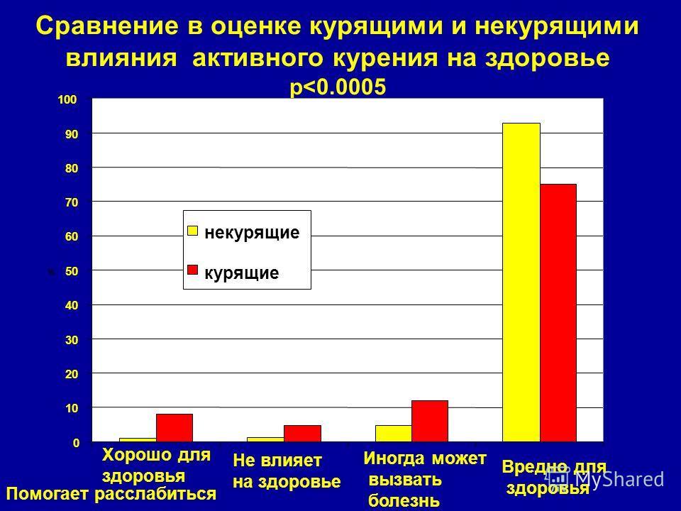 Сравнение в оценке курящими и некурящими влияния активного курения на здоровье p
