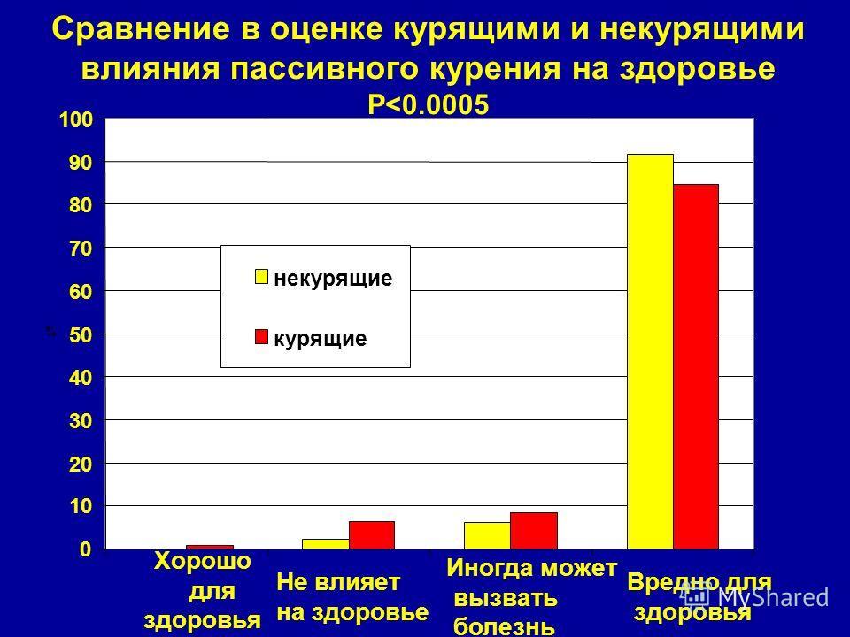 Сравнение в оценке курящими и некурящими влияния пассивного курения на здоровье P