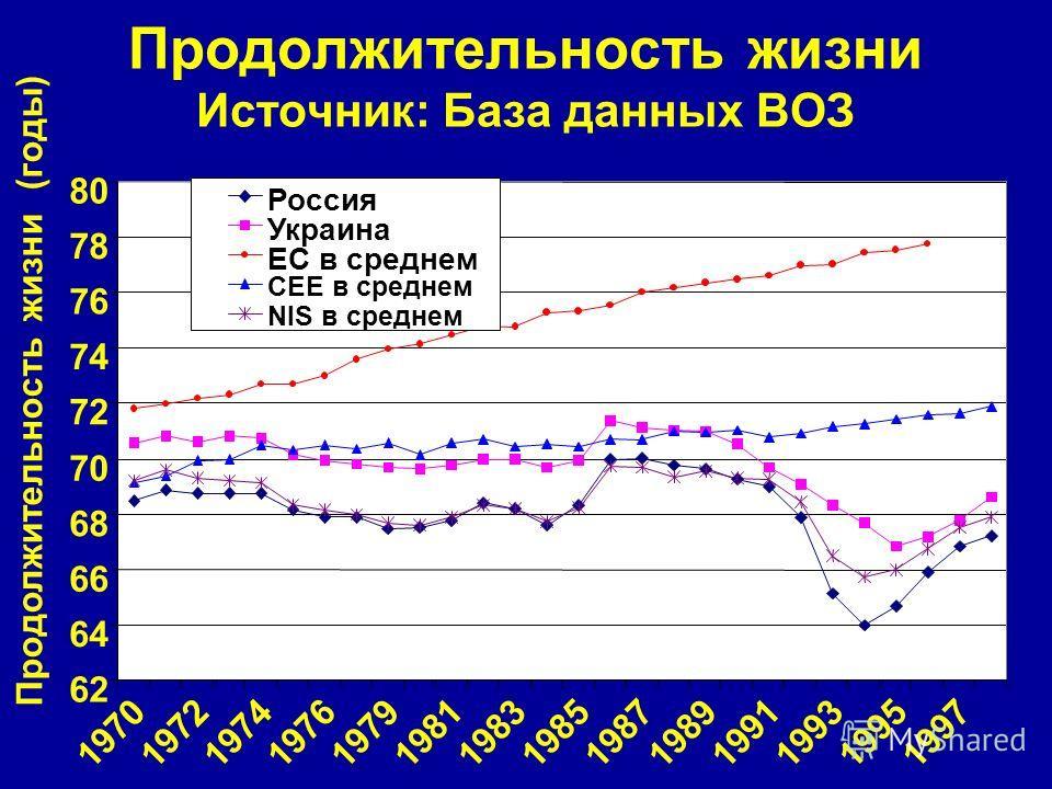 Продолжительность жизни Источник: База данных ВОЗ 62 64 66 68 70 72 74 76 78 80 19701972197419761979198119831985198719891991199319951997 Продолжительность жизни (годы) Россия Украина EС в среднем CEE в среднем NIS в среднем