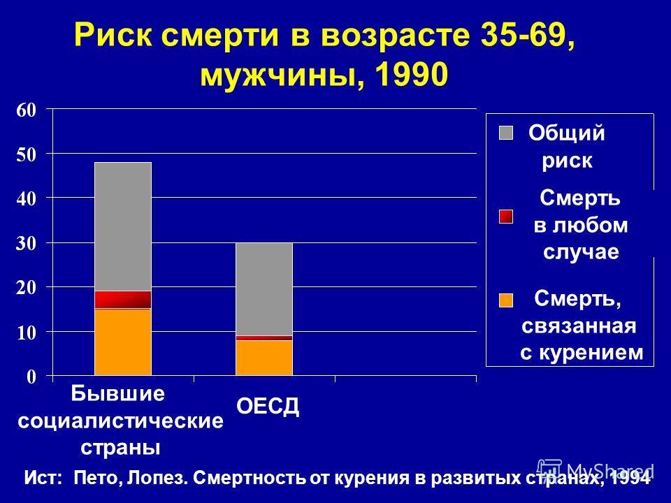 Риск смерти в возрасте 35-69, мужчины, 1990 Ист: Пето, Лопез. Смертность от курения в развитых странах, 1994 Бывшие социалистические страны ОЕСД Смерть, связанная с курением Смерть в любом случае Общий риск