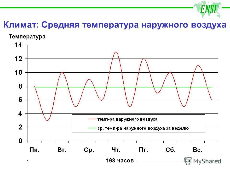 Климат: Средняя температура наружного воздуха Температура 168 часов
