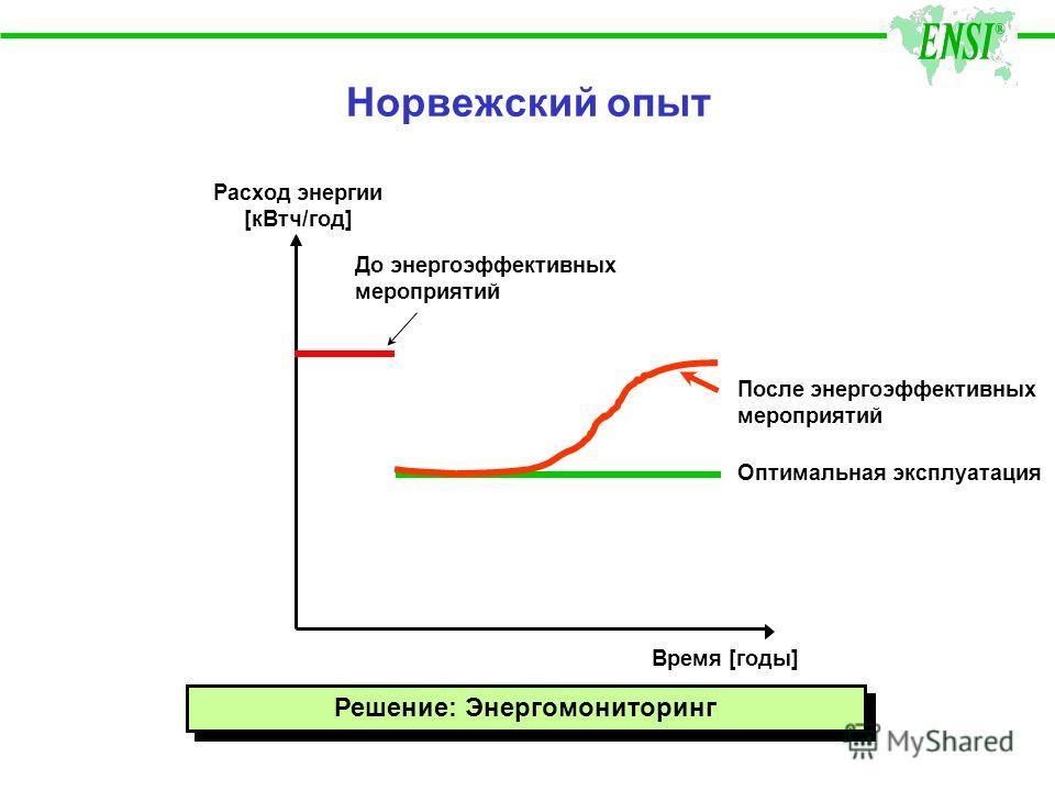 Норвежский опыт Расход энергии [кВтч/год] Время [годы] До энергоэффективных мероприятий Оптимальная эксплуатация После энергоэффективных мероприятий Решение: Энергомониторинг