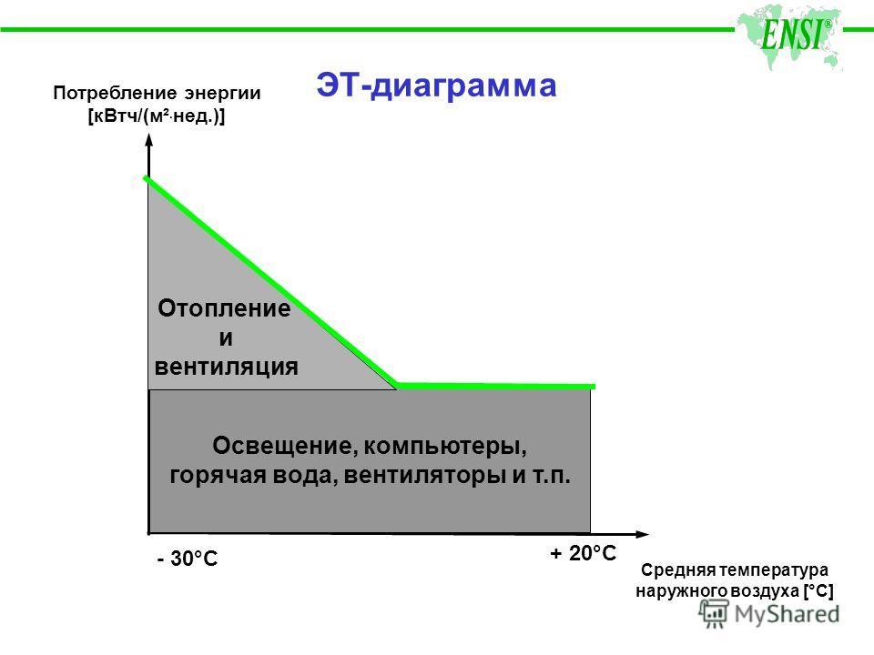 ЭТ-диаграмма Потребление энергии [кВтч/(м² · нед.)] Средняя температура наружного воздуха [°C] - 30°C + 20°C Освещение, компьютеры, горячая вода, вентиляторы и т.п. Отопление и вентиляция
