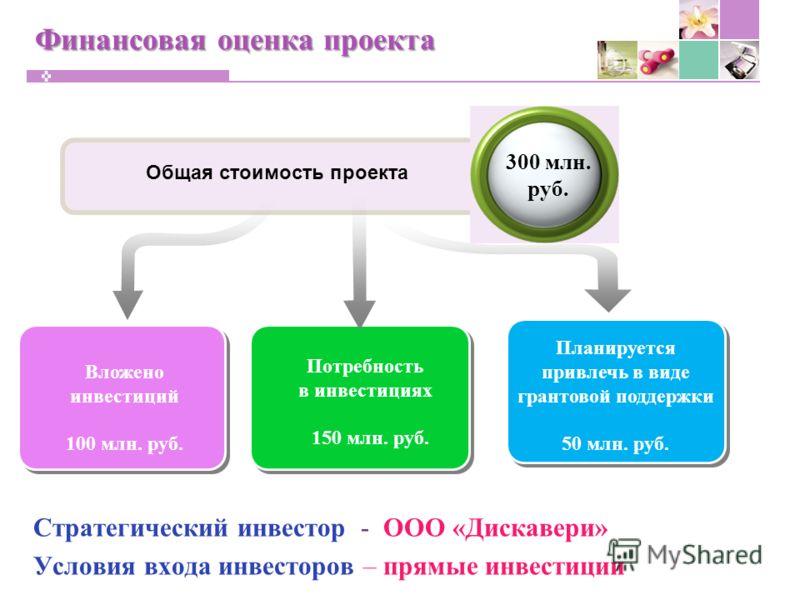 Финансовая оценка проекта Стратегический инвестор - ООО «Дискавери» Условия входа инвесторов – прямые инвестиции Общая стоимость проекта 300 млн. руб. Вложено инвестиций 100 млн. руб. Потребность в инвестициях 150 млн. руб. Планируется привлечь в вид