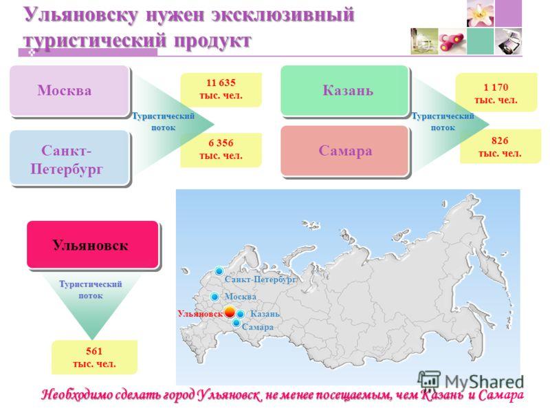 826 тыс. чел. Ульяновску нужен эксклюзивный туристический продукт Москва Казань Самара Санкт-Петербург Москва Самара Казань Ульяновск Туристический поток 561 тыс. чел. Туристический поток 11 635 тыс. чел. 6 356 тыс. чел. Необходимо сделать город Улья