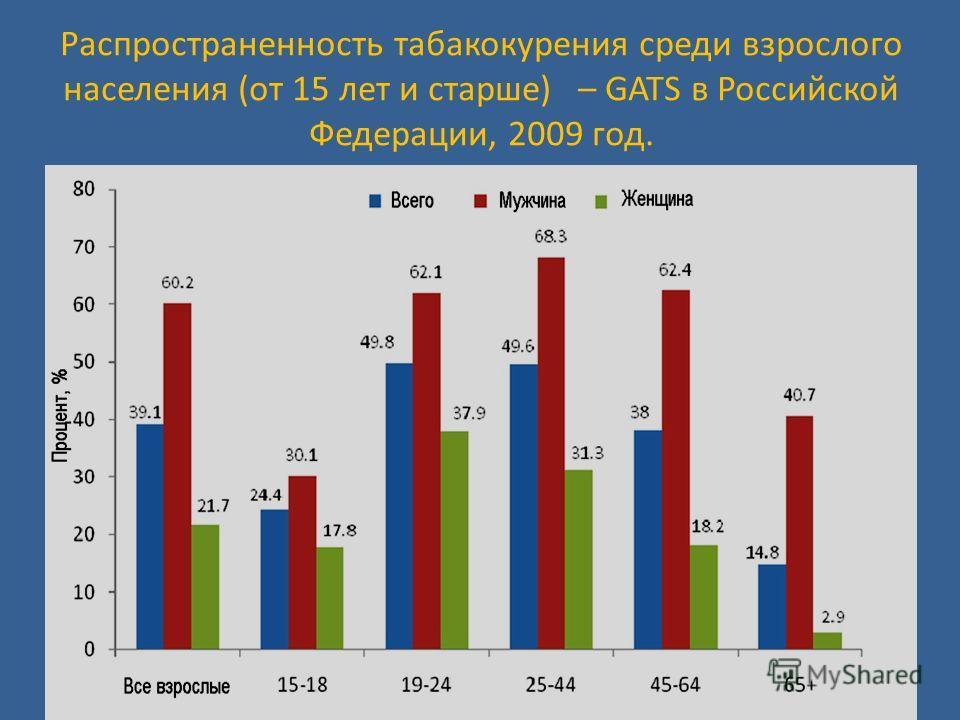 Распространенность табакокурения среди взрослого населения (от 15 лет и старше) – GATS в Российской Федерации, 2009 год.