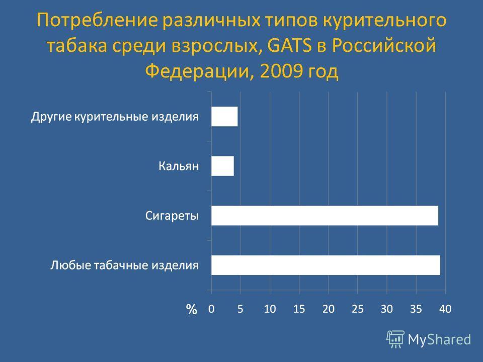 Потребление различных типов курительного табака среди взрослых, GATS в Российской Федерации, 2009 год %