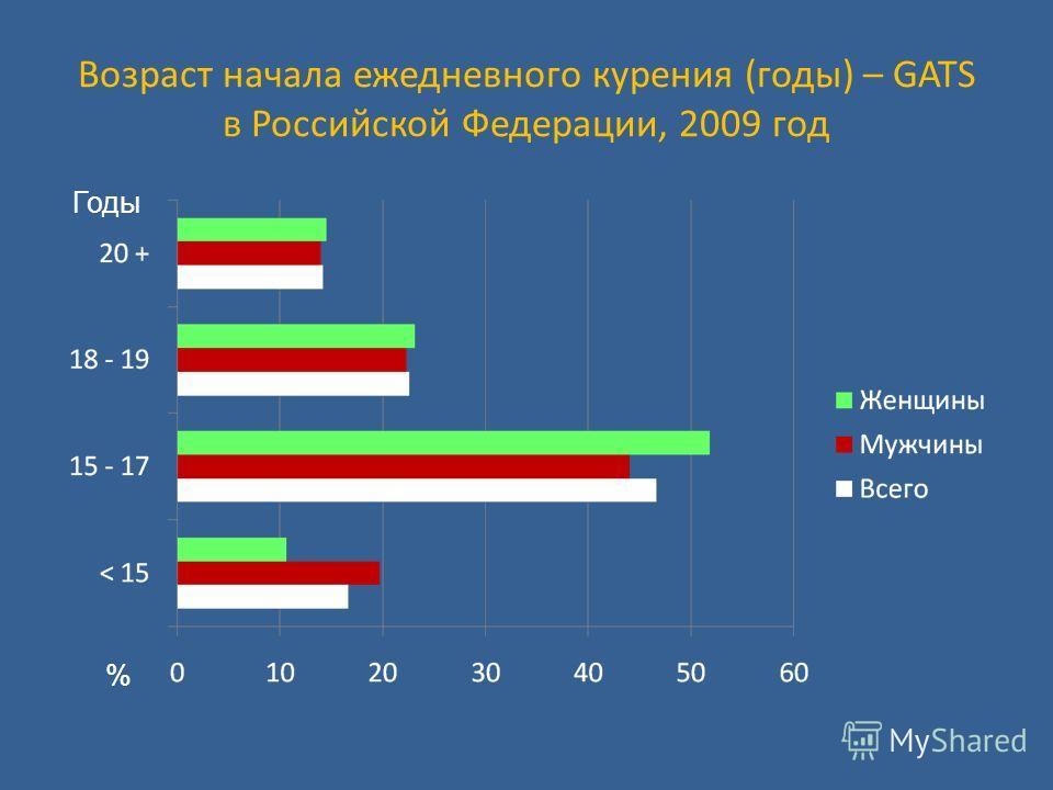 Возраст начала ежедневного курения (годы) – GATS в Российской Федерации, 2009 год % Годы