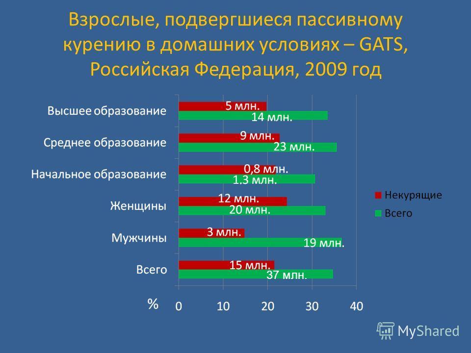 Взрослые, подвергшиеся пассивному курению в домашних условиях – GATS, Российская Федерация, 2009 год 37 млн.