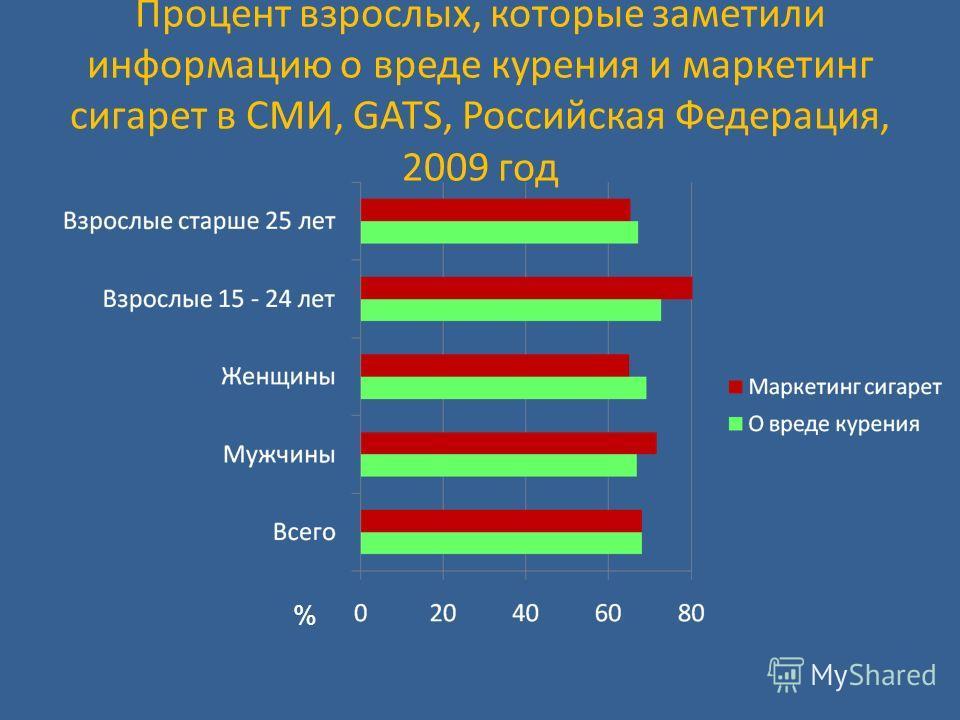 Процент взрослых, которые заметили информацию о вреде курения и маркетинг сигарет в СМИ, GATS, Российская Федерация, 2009 год %