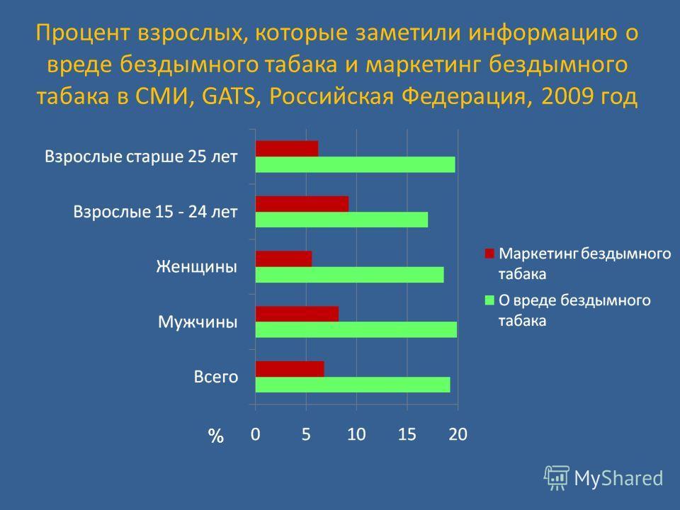 Процент взрослых, которые заметили информацию о вреде бездымного табака и маркетинг бездымного табака в СМИ, GATS, Российская Федерация, 2009 год %