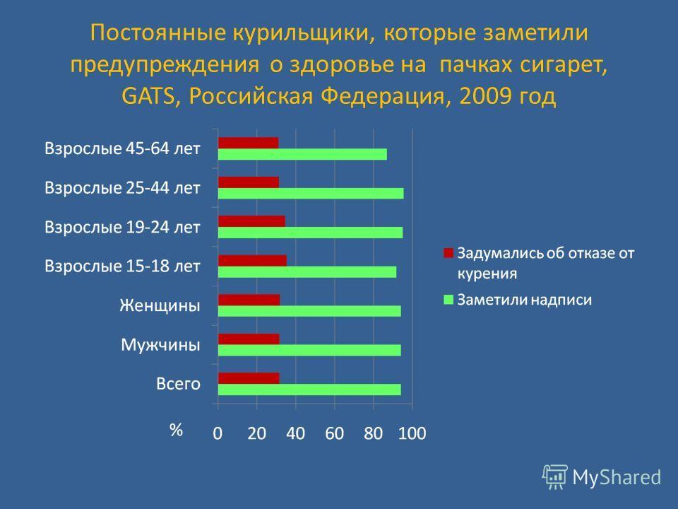 Постоянные курильщики, которые заметили предупреждения о здоровье на пачках сигарет, GATS, Российская Федерация, 2009 год