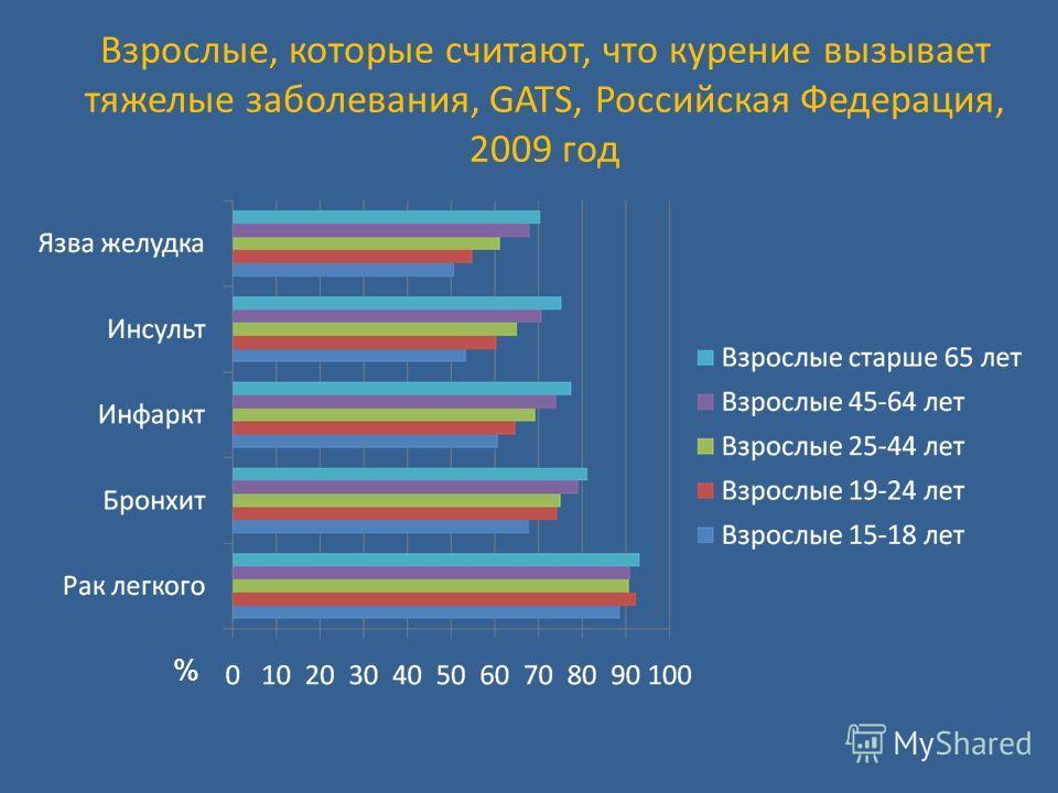 Взрослые, которые считают, что курение вызывает тяжелые заболевания, GATS, Российская Федерация, 2009 год %
