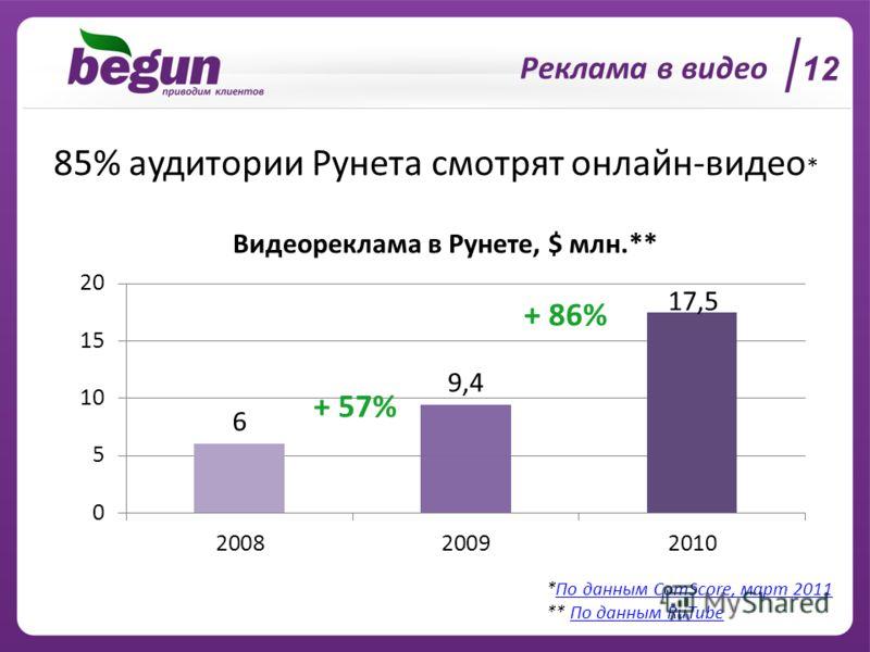 85% аудитории Рунета смотрят онлайн-видео * *По данным ComScore, март 2011По данным ComScore, март 2011 ** По данным RuTubeПо данным RuTube Реклама в видео + 57% 1212