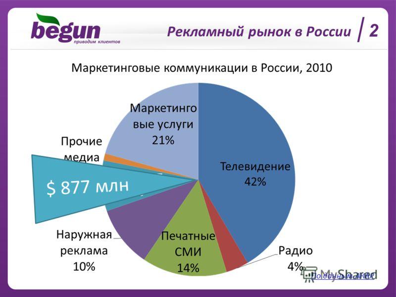 Рекламный рынок в России 2 По данным АКАР $ 877 млн