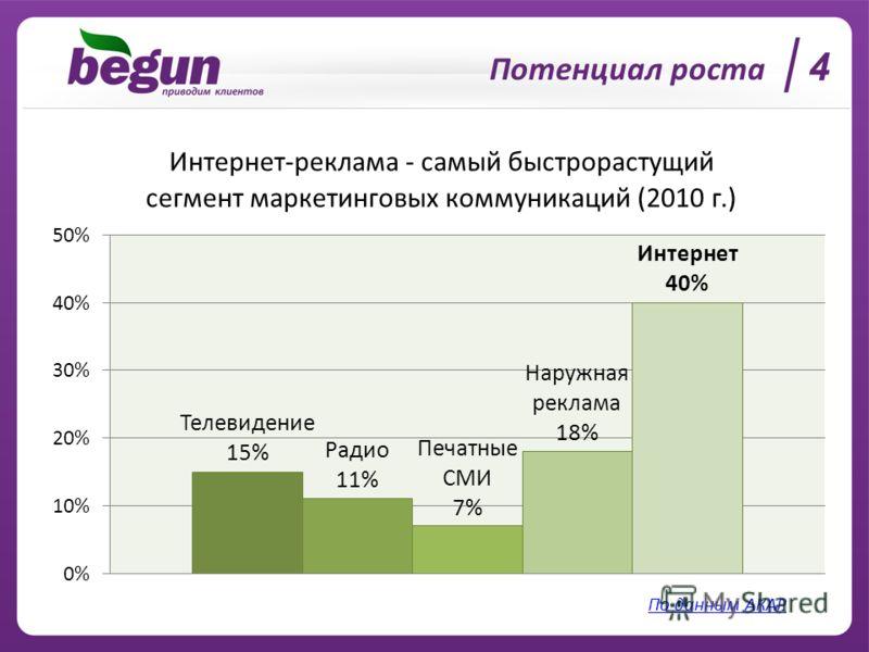Потенциал роста 4 По данным АКАР