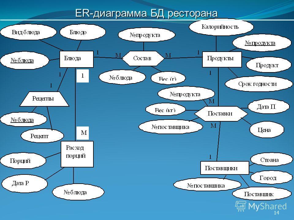 14 ER-диаграмма БД ресторана