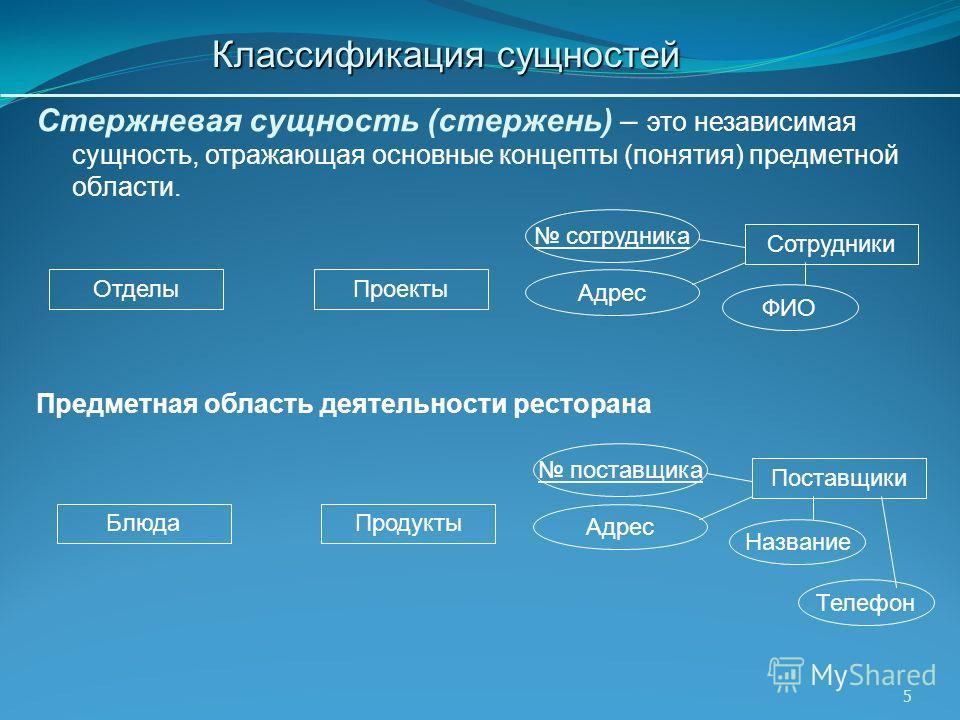 5 Классификация сущностей Стержневая сущность (стержень) – это независимая сущность, отражающая основные концепты (понятия) предметной области. Отделы Сотрудники Проекты сотрудника ФИО Адрес Блюда Поставщики Продукты поставщика Название Адрес Предмет