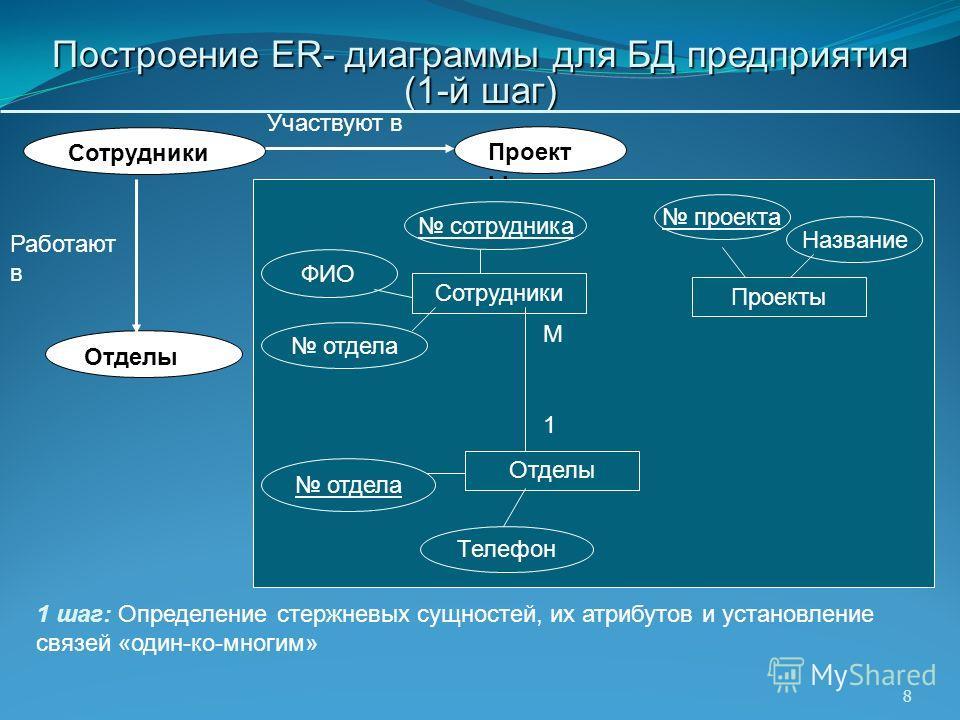 8 Построение ER- диаграммы для БД предприятия (1-й шаг) 1 шаг: Определение стержневых сущностей, их атрибутов и установление связей «один-ко-многим» Сотрудники Проект ы Отделы Участвуют в Работают в Проекты Название проекта Сотрудники ФИО сотрудника