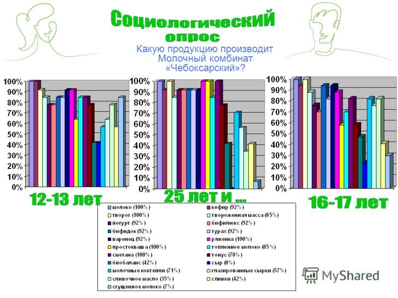Какую продукцию производит Молочный комбинат «Чебоксарский»?
