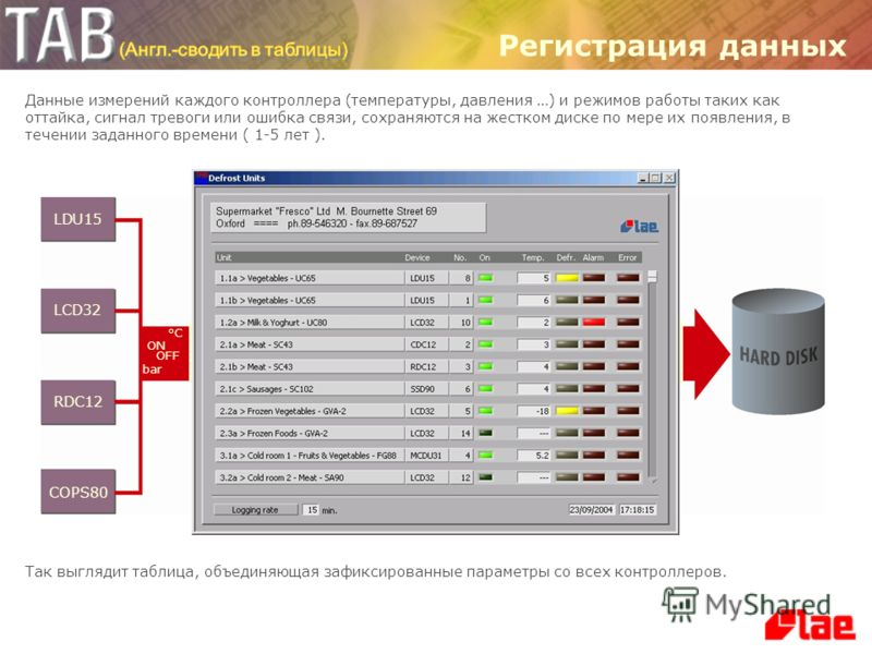 Основные функции Регистрация данных Показ, передача и распечатка полученных данных Соответствие с протоколом HACCP Контроль и регистрация сигналов тревоги Диагностика с постоянно обновляющимся графиком всех измеряемых параметров Рассылка SMS сообщени