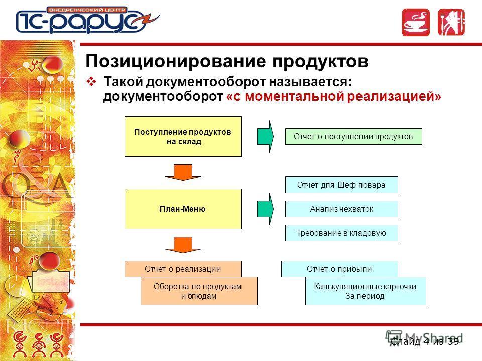 Слайд 4 из 39 Позиционирование продуктов Такой документооборот называется: документооборот «с моментальной реализацией» Поступление продуктов на склад План-Меню Отчет для Шеф-повара Анализ нехваток Требование в кладовую Отчет о поступлении продуктов