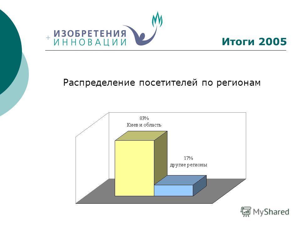 Итоги 2005 Распределение посетителей по регионам