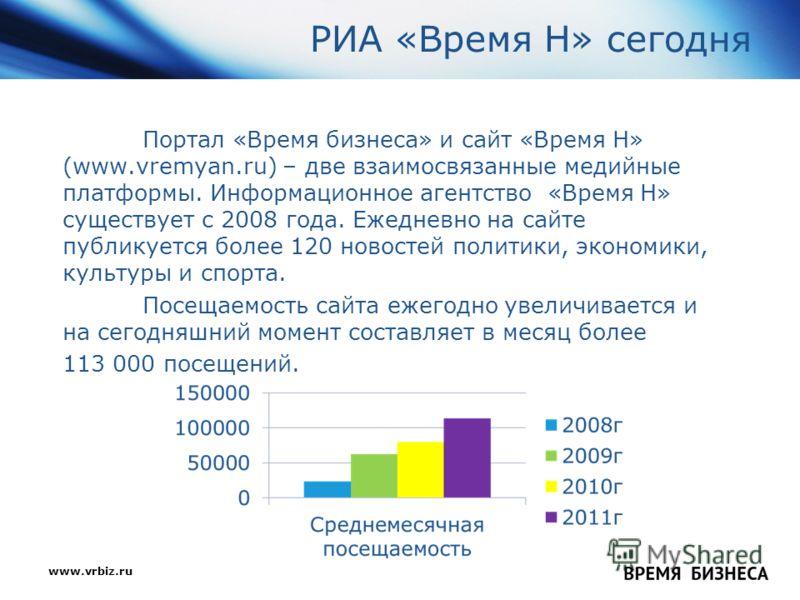 www.vrbiz.ru ВРЕМЯ : БИЗНЕСА РИА «Время Н» сегодня Портал «Время бизнеса» и сайт «Время Н» (www.vremyan.ru) – две взаимосвязанные медийные платформы. Информационное агентство «Время Н» существует с 2008 года. Ежедневно на сайте публикуется более 120
