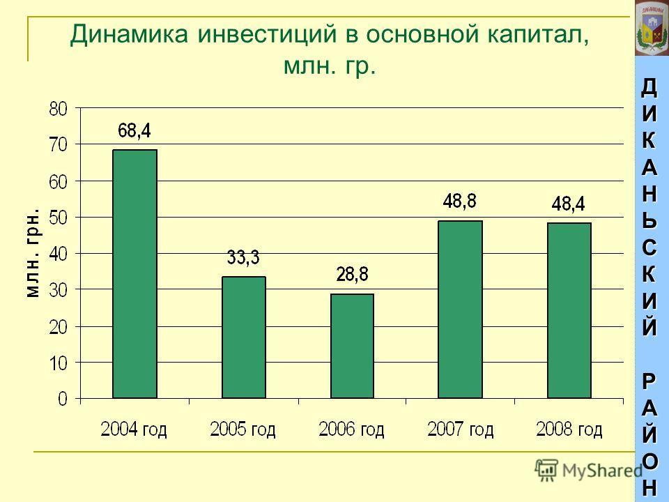 ДИКАНЬСКИЙДИКАНЬСКИЙРАЙОНРАЙОНДИКАНЬСКИЙДИКАНЬСКИЙРАЙОНРАЙОН Динамика инвестиций в основной капитал, млн. гр.