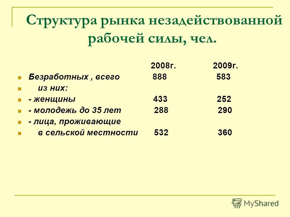 Структура рынка незадействованной рабочей силы, чел. 2008г. 2009г. Безработных, всего 888 583 из них: - женщины 433 252 - молодежь до 35 лет 288 290 - лица, проживающие в сельской местности 532 360