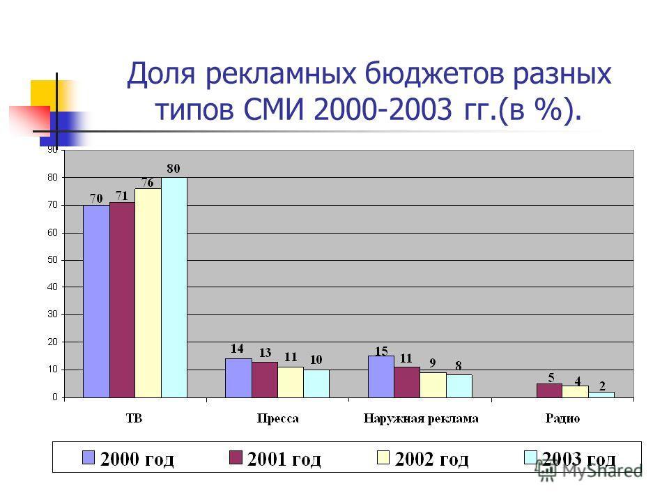 Доля рекламных бюджетов разных типов СМИ 2000-2003 гг.(в %).