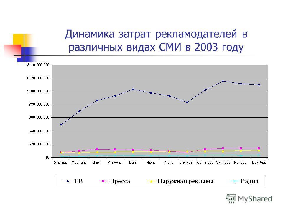 Динамика затрат рекламодателей в различных видах СМИ в 2003 году