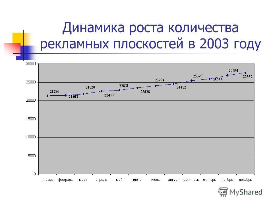 Динамика роста количества рекламных плоскостей в 2003 году