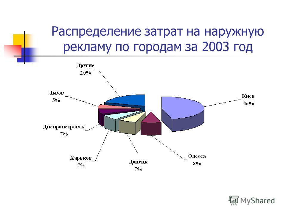 Распределение затрат на наружную рекламу по городам за 2003 год