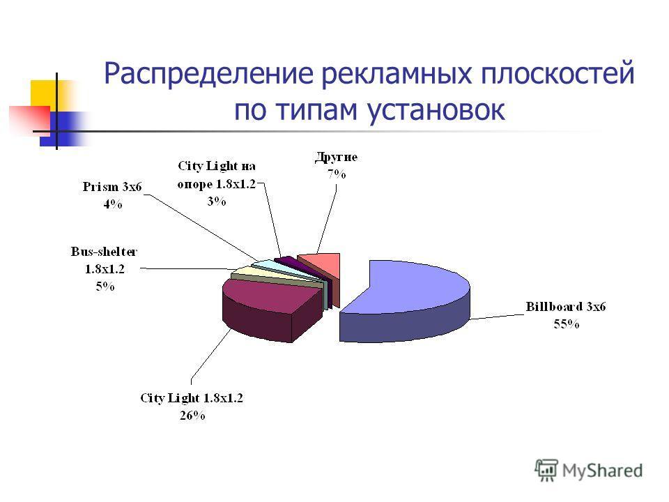Распределение рекламных плоскостей по типам установок