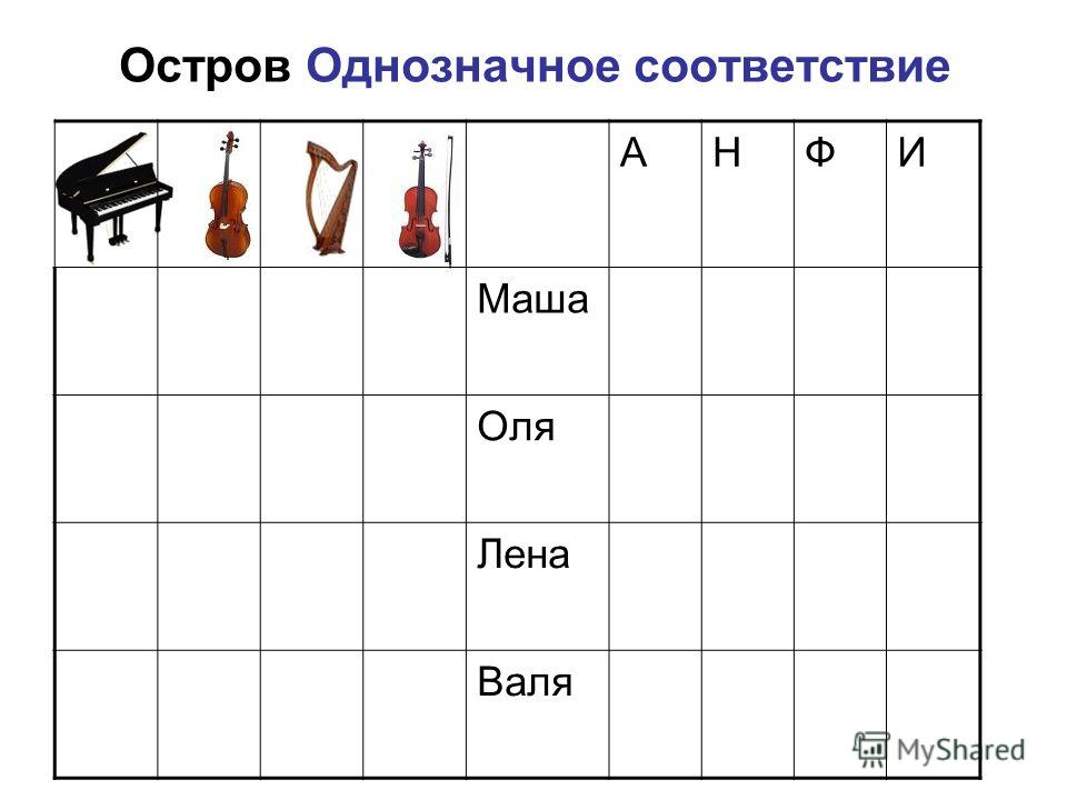 Остров Однозначное соответствие АНФИ Маша Оля Лена Валя