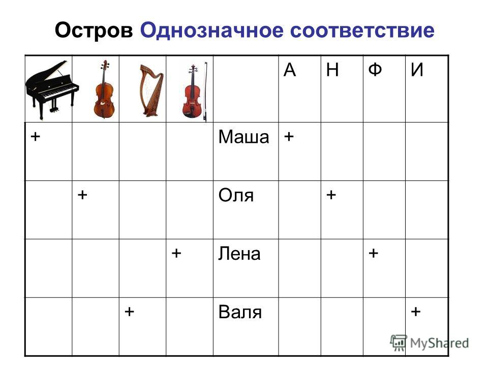 Остров Однозначное соответствие АНФИ +Маша+ +Оля+ +Лена+ +Валя+